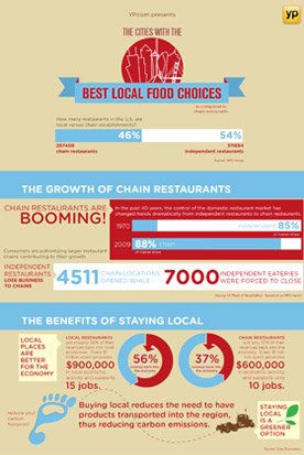Local Food Cities Infographic