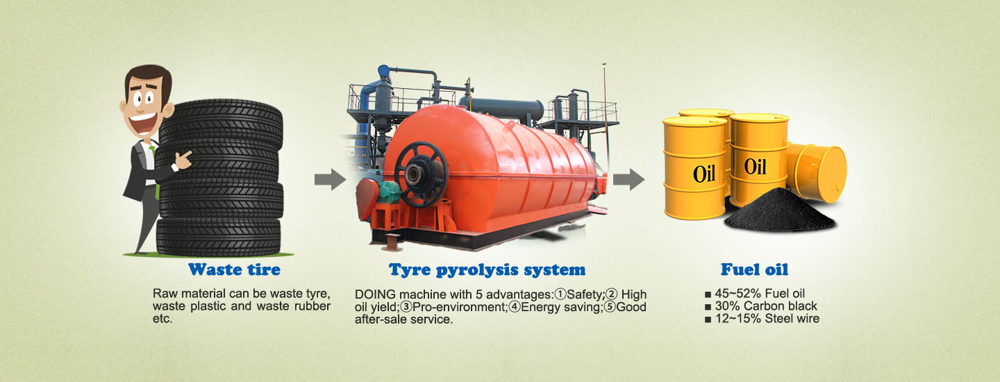 fuel from pyrolysis